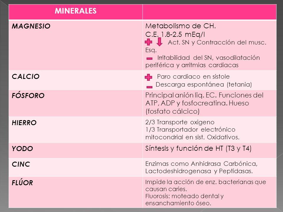 MINERALES MAGNESIO Metabolismo de CH. C.E. 1.8-2.5 mEq/l Act. SN y Contracción del musc. Esq. Irritabilidad del SN, vasodilatación periférica y arritm