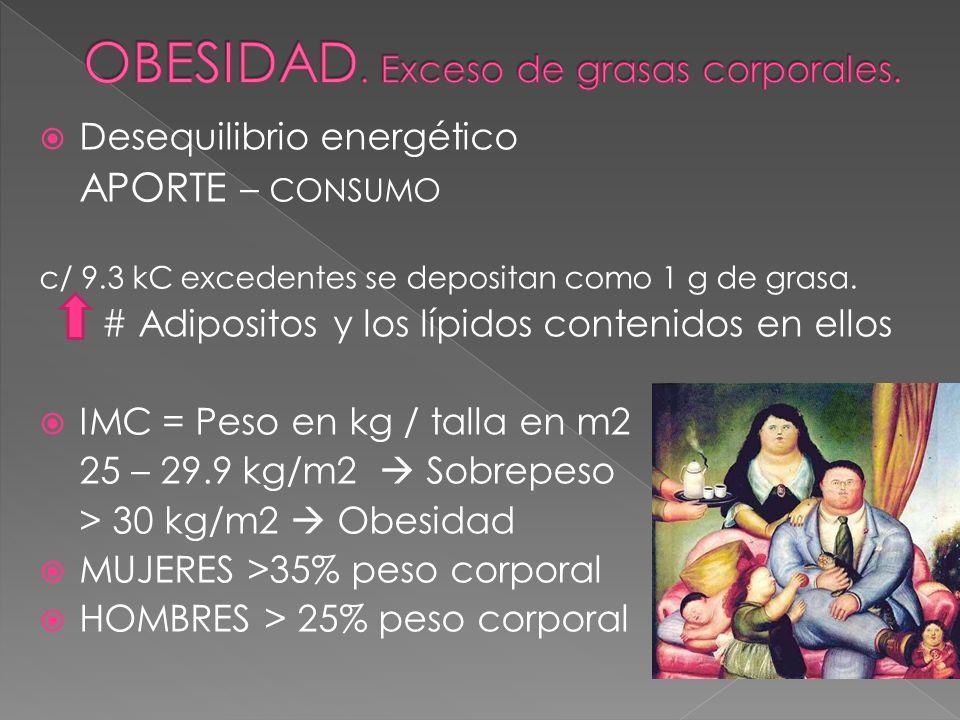 Desequilibrio energético APORTE – CONSUMO c/ 9.3 kC excedentes se depositan como 1 g de grasa. # Adipositos y los lípidos contenidos en ellos IMC = Pe