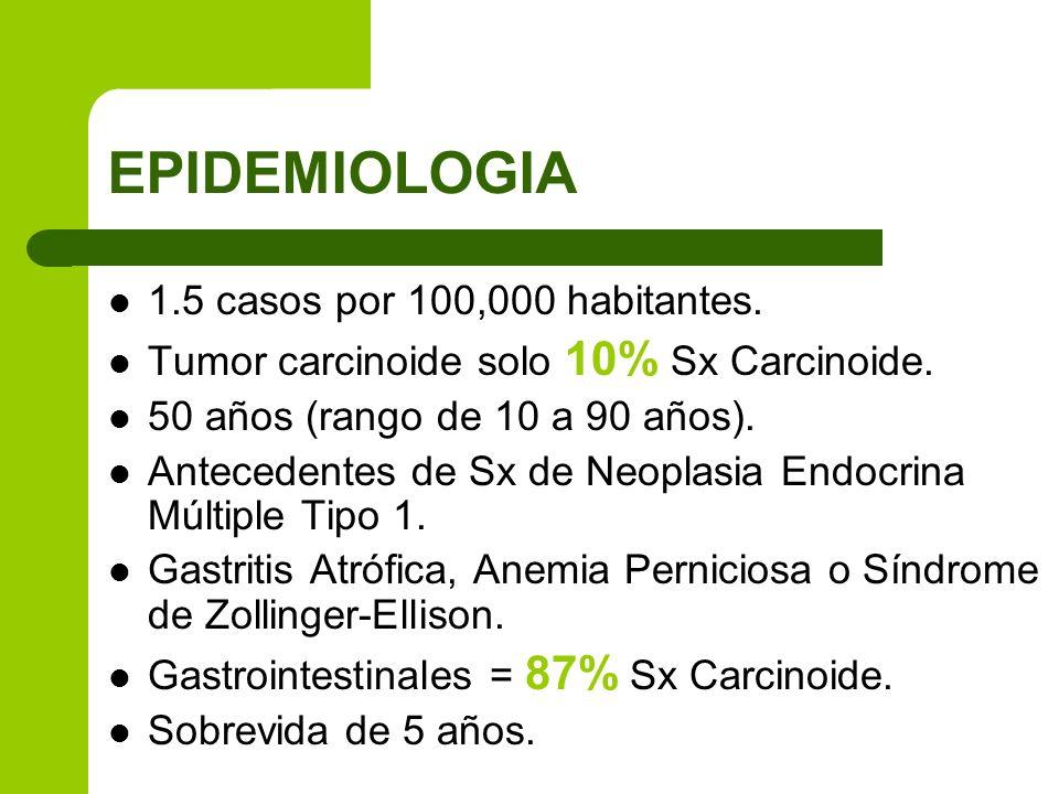 EPIDEMIOLOGIA 1.5 casos por 100,000 habitantes. Tumor carcinoide solo 10% Sx Carcinoide. 50 años (rango de 10 a 90 años). Antecedentes de Sx de Neopla