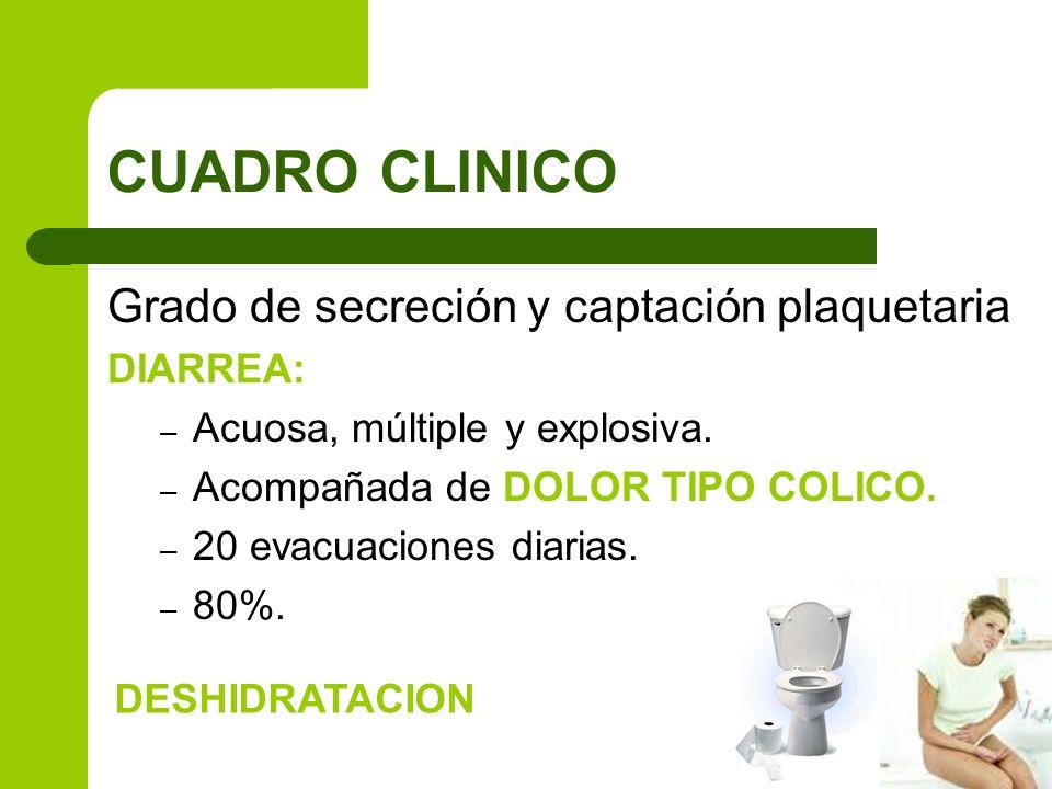 CUADRO CLINICO Grado de secreción y captación plaquetaria DIARREA: – Acuosa, múltiple y explosiva. – Acompañada de DOLOR TIPO COLICO. – 20 evacuacione