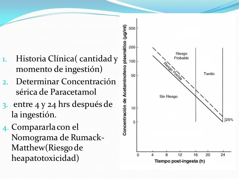 1. Historia Clínica( cantidad y momento de ingestión) 2. Determinar Concentración sérica de Paracetamol 3. entre 4 y 24 hrs después de la ingestión. 4