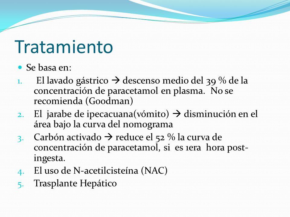Tratamiento Se basa en: 1. El lavado gástrico descenso medio del 39 % de la concentración de paracetamol en plasma. No se recomienda (Goodman) 2. El j