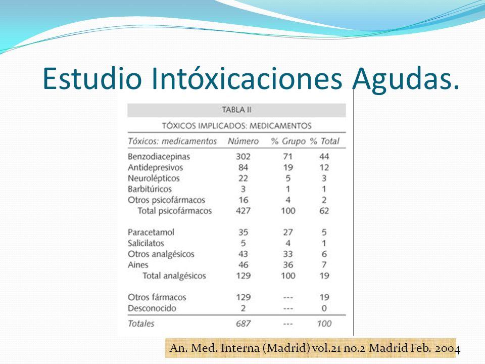 An. Med. Interna (Madrid) vol.21 no.2 Madrid Feb. 2004 Estudio Intóxicaciones Agudas.