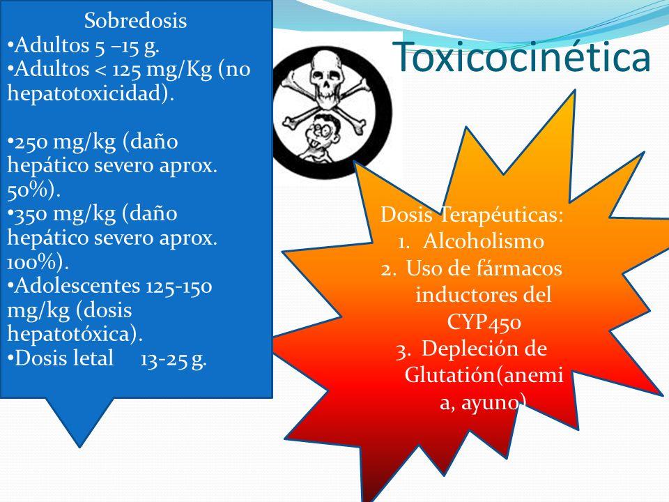 Toxicocinética Dosis Terapéuticas: 1.Alcoholismo 2.Uso de fármacos inductores del CYP450 3.Depleción de Glutatión(anemi a, ayuno) Sobredosis Adultos 5