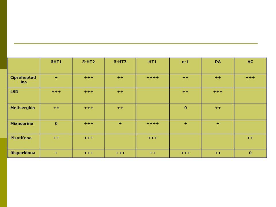 5HT15-HT25-HT7HT1α-1DAAC Ciproheptad ina ++++++++++++ +++ LSD+++ ++ +++ Metisergida+++++++0 Mianserina0++++++++++ Pizotifeno+++++ ++ Risperidona++++ +