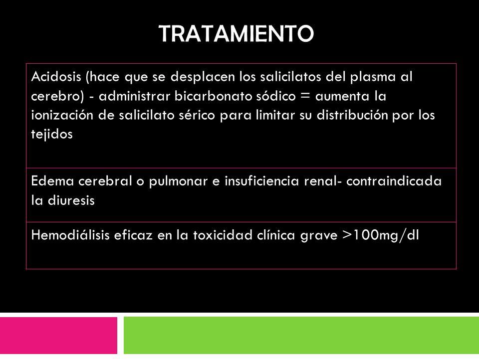 TRATAMIENTO Acidosis (hace que se desplacen los salicilatos del plasma al cerebro) - administrar bicarbonato sódico = aumenta la ionización de salicil