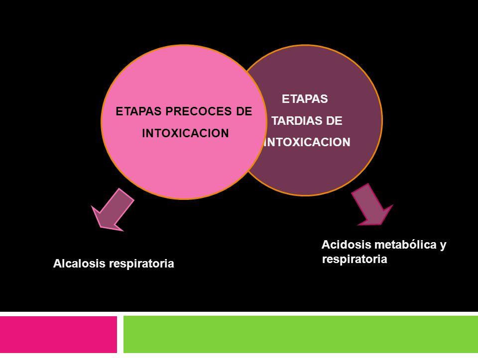 ETAPAS TARDIAS DE INTOXICACION ETAPAS PRECOCES DE INTOXICACION Acidosis metabólica y respiratoria Alcalosis respiratoria