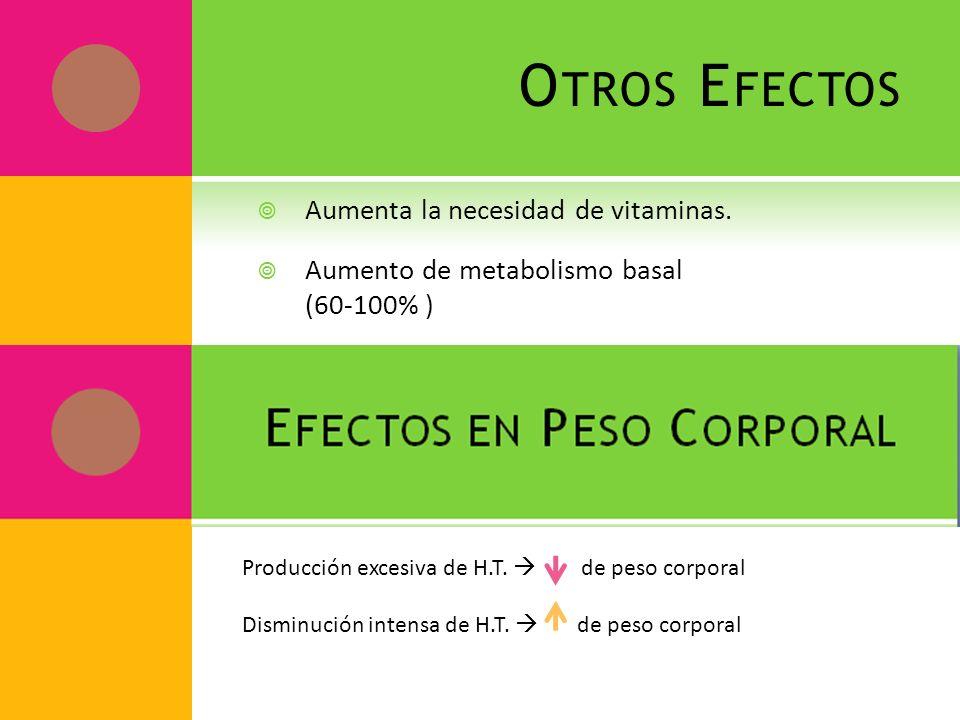 O TROS E FECTOS Aumenta la necesidad de vitaminas. Aumento de metabolismo basal (60-100% ) Producción excesiva de H.T. de peso corporal Disminución in