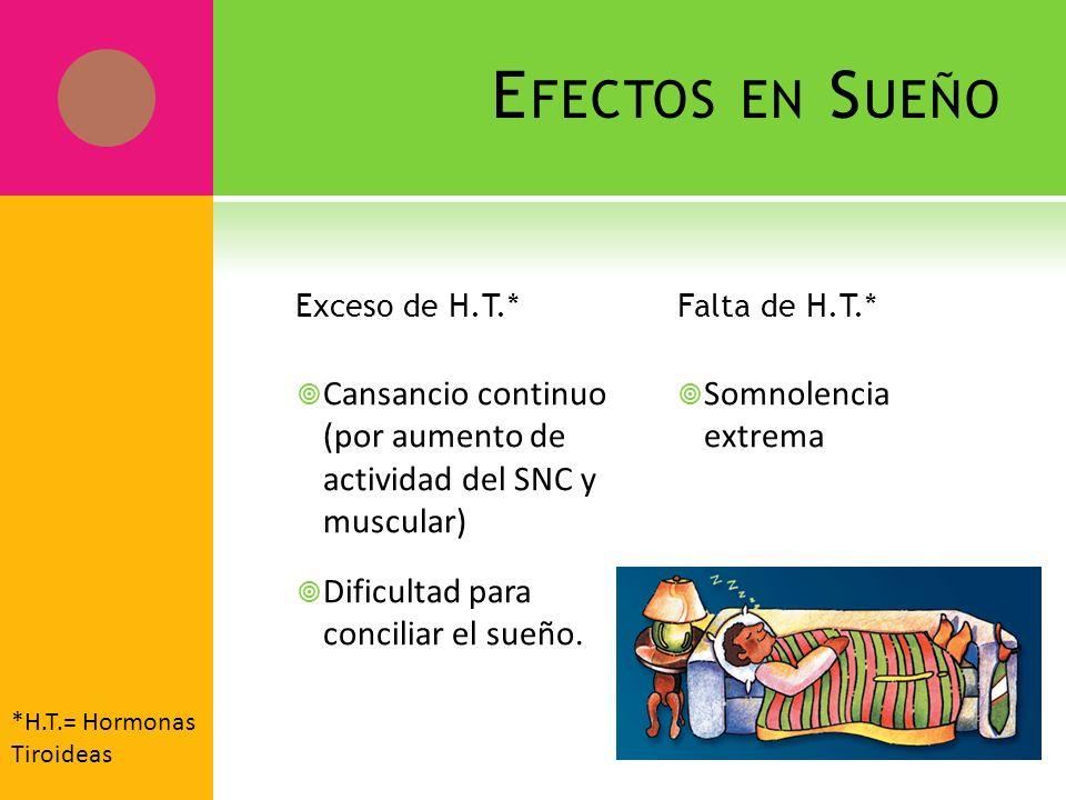 E FECTOS EN S UEÑO Exceso de H.T.* Cansancio continuo (por aumento de actividad del SNC y muscular) Dificultad para conciliar el sueño. Falta de H.T.*