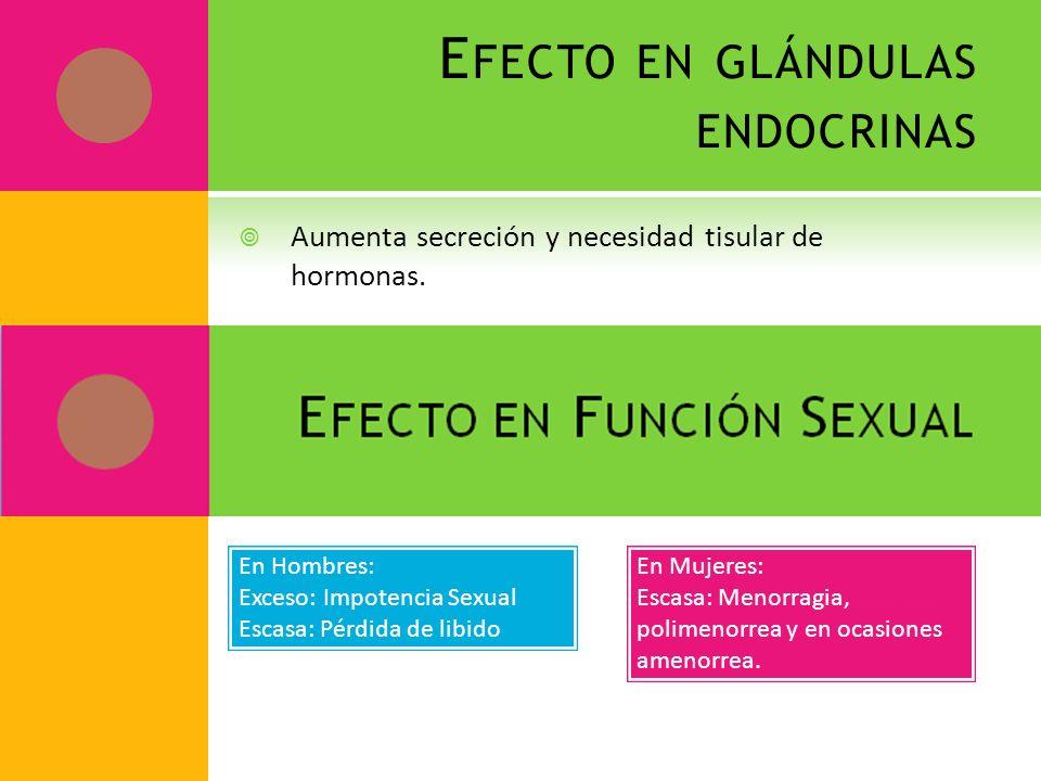 E FECTO EN GLÁNDULAS ENDOCRINAS Aumenta secreción y necesidad tisular de hormonas. En Hombres: Exceso: Impotencia Sexual Escasa: Pérdida de libido En