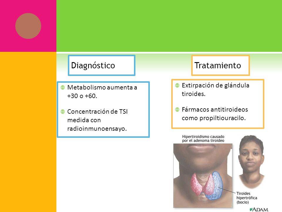 Diagnóstico Metabolismo aumenta a +30 o +60. Concentración de TSI medida con radioinmunoensayo. Tratamiento Extirpación de glándula tiroides. Fármacos