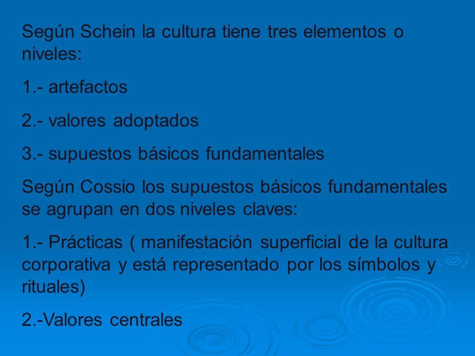Según Schein la cultura tiene tres elementos o niveles: 1.- artefactos 2.- valores adoptados 3.- supuestos básicos fundamentales Según Cossio los supu