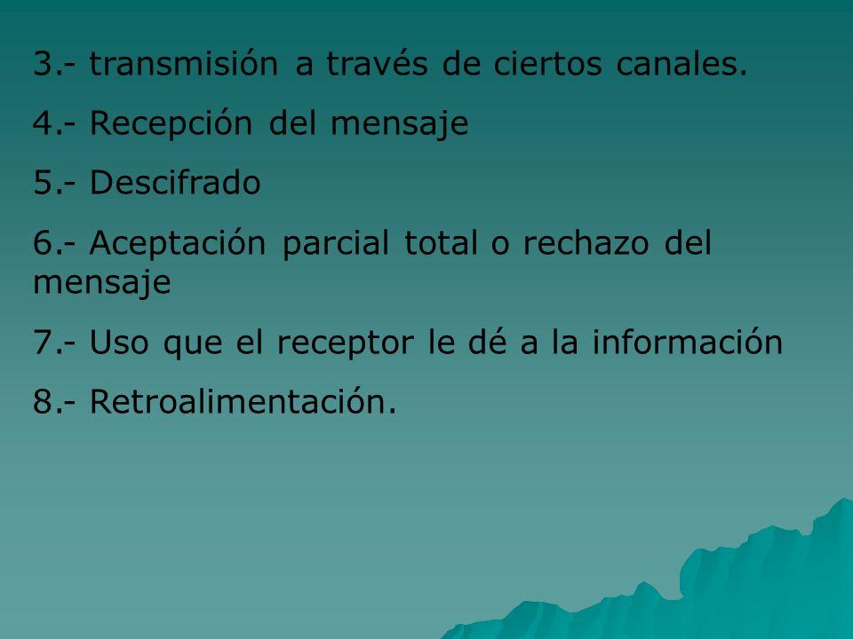 3.- transmisión a través de ciertos canales. 4.- Recepción del mensaje 5.- Descifrado 6.- Aceptación parcial total o rechazo del mensaje 7.- Uso que e