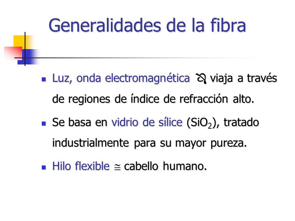 Generalidades de la fibra Luz, onda electromagnética viaja a través de regiones de índice de refracción alto. Luz, onda electromagnética viaja a travé