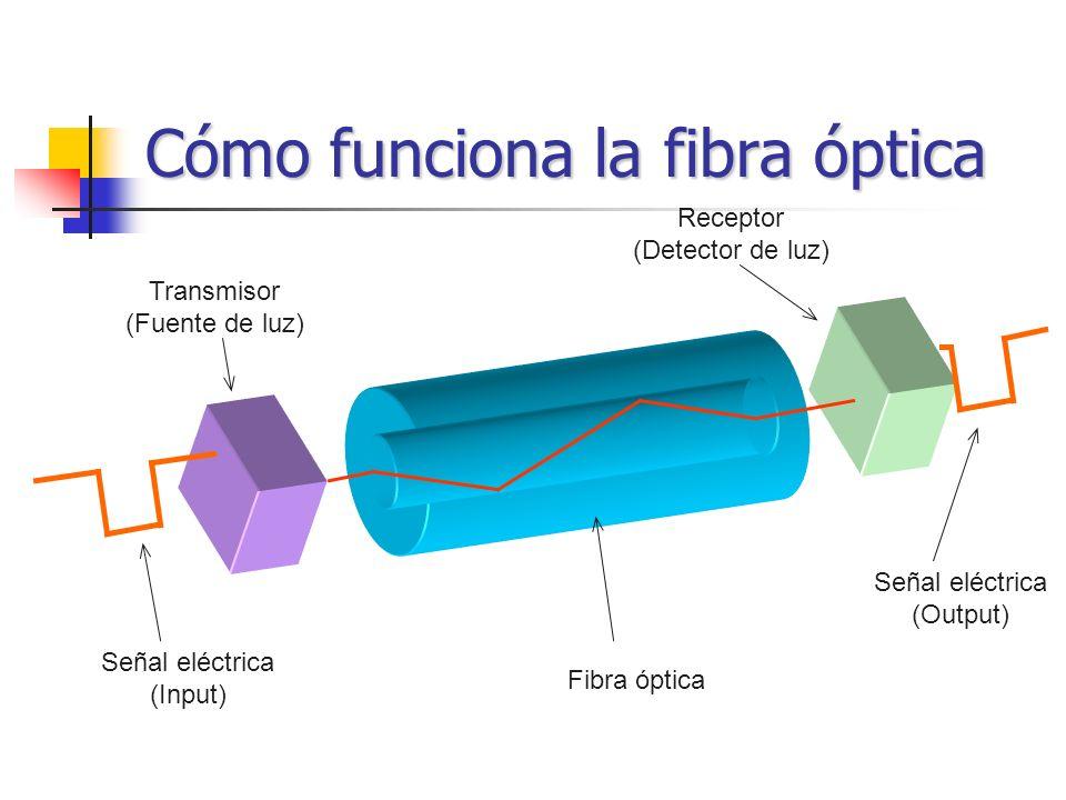Cómo funciona la fibra óptica Señal eléctrica (Input) Transmisor (Fuente de luz) Fibra óptica Señal eléctrica (Output) Receptor (Detector de luz)