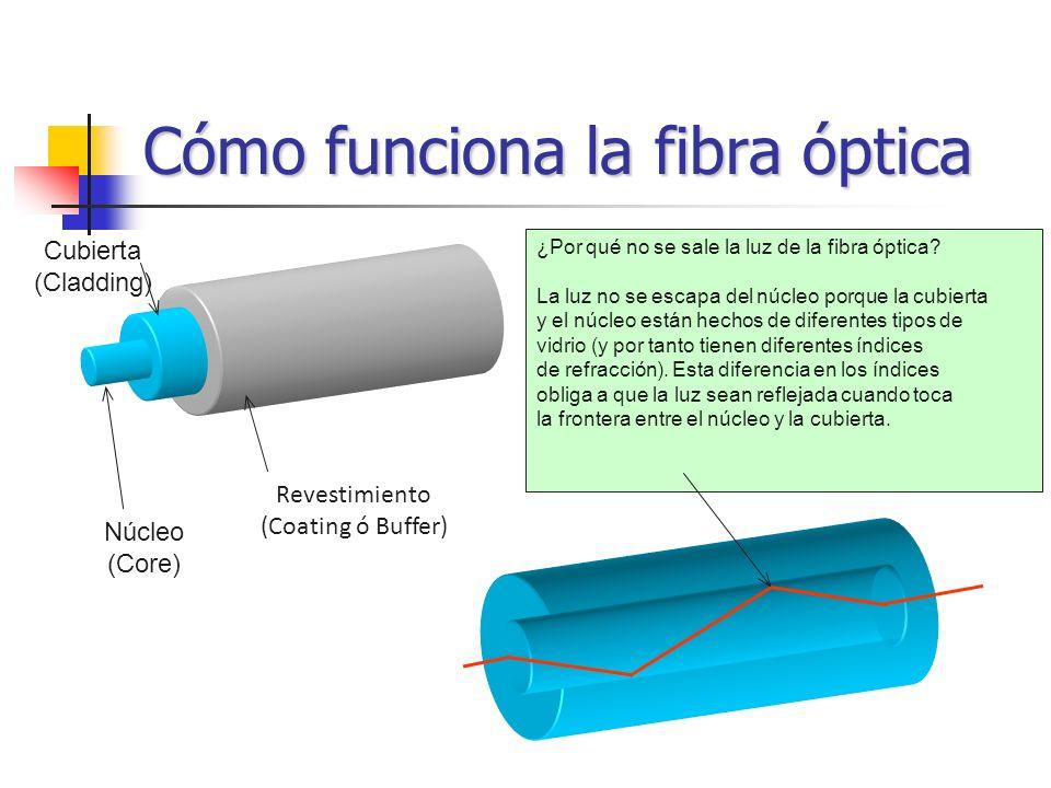 Cómo funciona la fibra óptica Núcleo (Core) Cubierta (Cladding) Revestimiento (Coating ó Buffer) ¿Por qué no se sale la luz de la fibra óptica? La luz