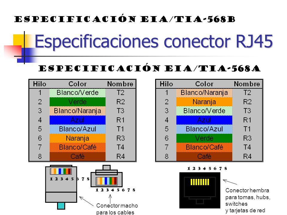 Especificaciones conector RJ45 Especificación EIA/TIA-568A 1 2 3 4 5 6 7 8 Conector macho para los cables Conector hembra para tomas, hubs, switches y