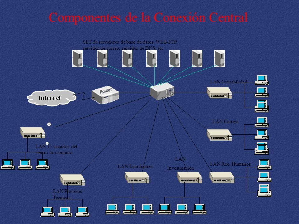 Internet LAN Contabilidad LAN Cartera LAN Rec. Humanos LAN Estudiantes LAN Investigación LAN Procesos Técnicos SET de servidores de base de datos, WEB