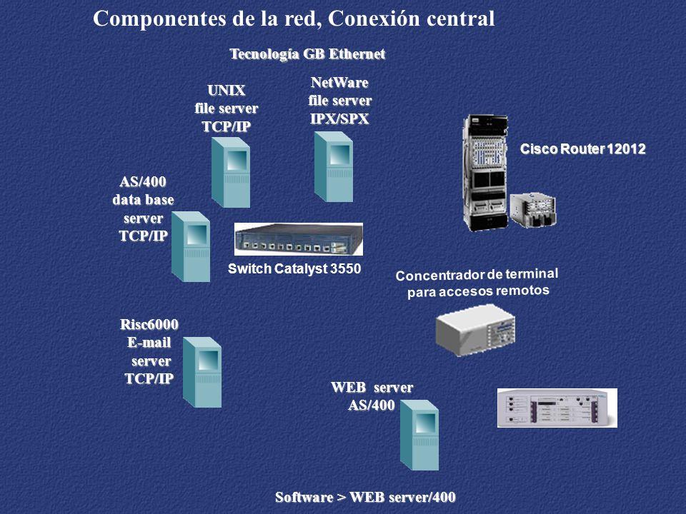 Tecnología GB Ethernet Componentes de la red, Conexión centralNetWare file server IPX/SPX AS/400 data base serverTCP/IP UNIX file server TCP/IP Risc60