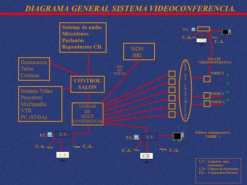 Iluminación Telón Cortinas Sistema de audio Micrófonos Parlantes Reproductor CD. CONTROL SALON Sistema Video Proyector Multimedia VTR PC (SVGA) UNIDAD