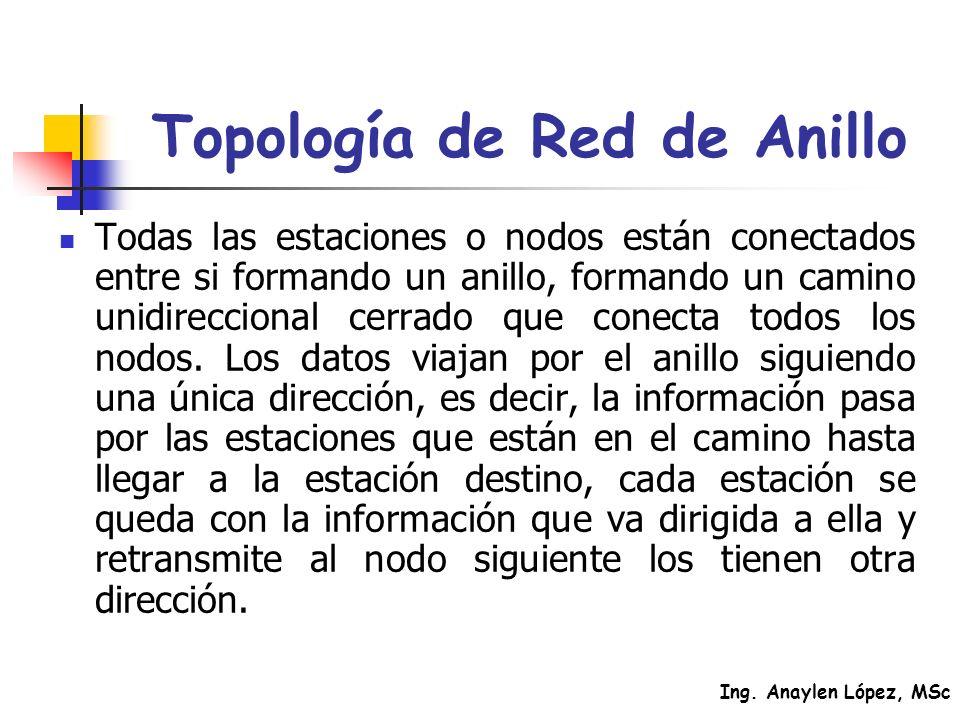 Ing. Anaylen López, MSc Topología de Red de Anillo Todas las estaciones o nodos están conectados entre si formando un anillo, formando un camino unidi