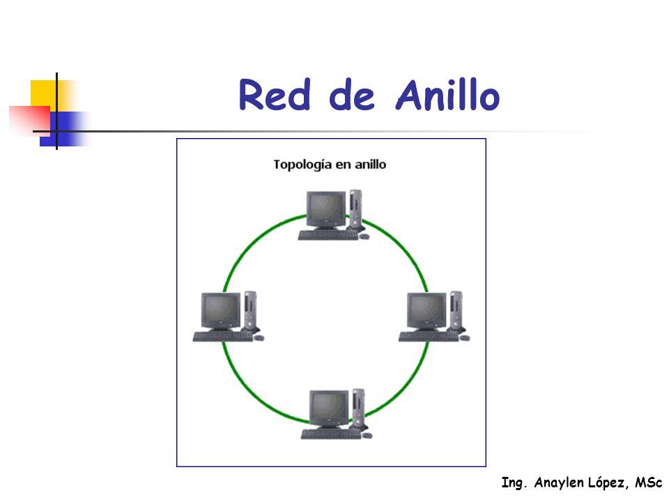 Ing. Anaylen López, MSc Red de Anillo
