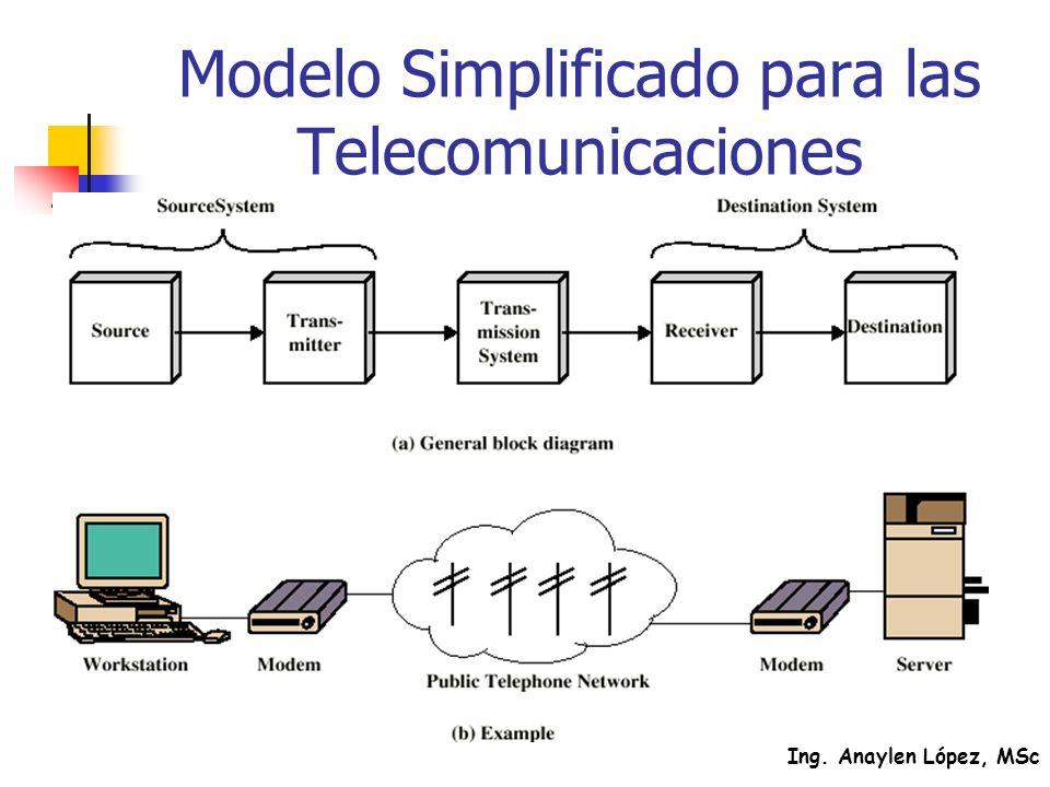 Ing. Anaylen López, MSc Modelo Simplificado para las Telecomunicaciones