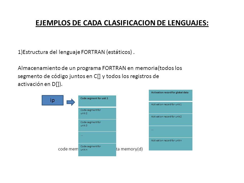 EJEMPLOS DE CADA CLASIFICACION DE LENGUAJES: 1)Estructura del lenguaje FORTRAN (estáticos). Almacenamiento de un programa FORTRAN en memoria(todos los