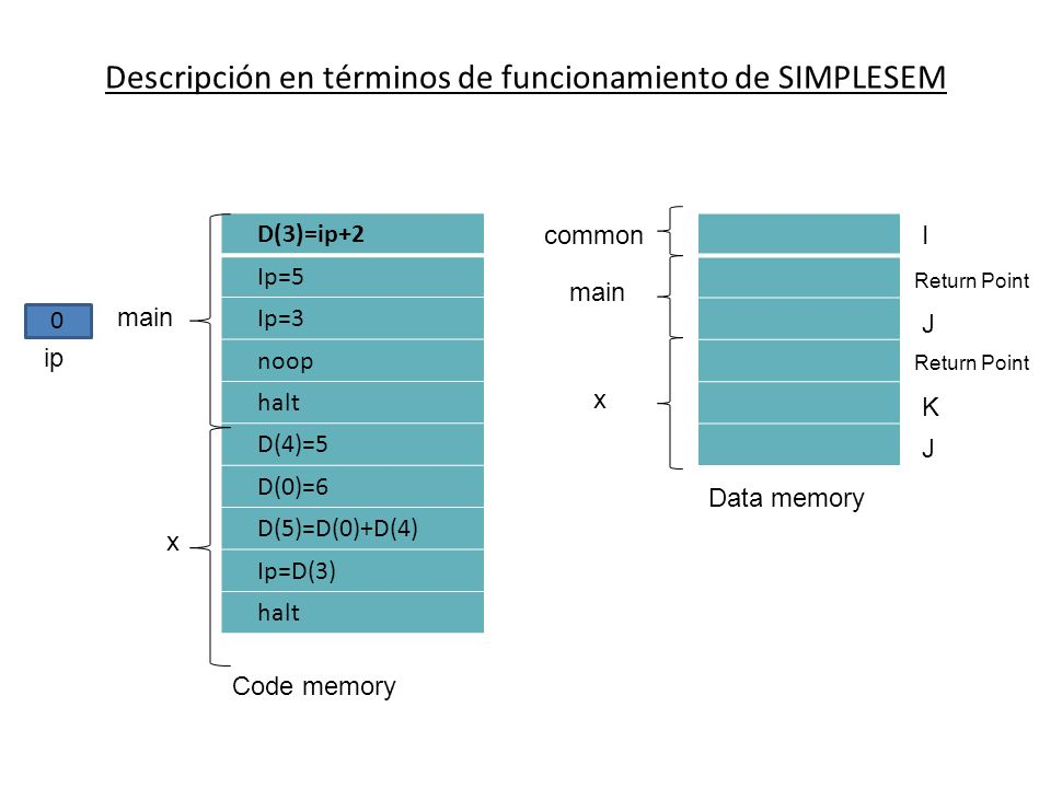 Descripción en términos de funcionamiento de SIMPLESEM D(3)=ip+2 Ip=5 Ip=3 noop halt D(4)=5 D(0)=6 D(5)=D(0)+D(4) Ip=D(3) halt 0 main ip x Code memory common main x Data memory I Return Point J K J