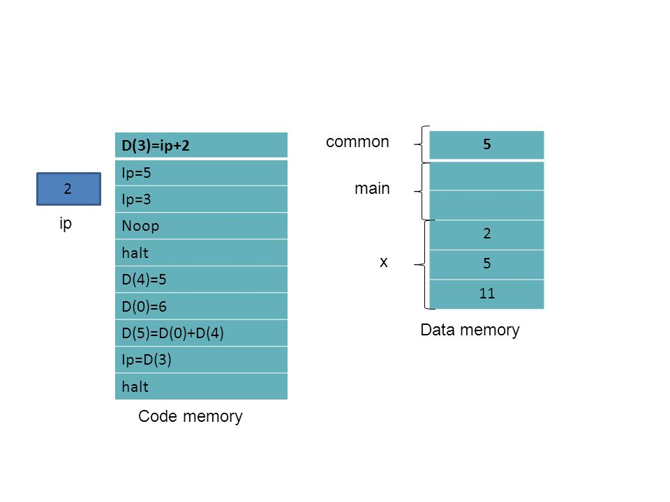 D(3)=ip+2 Ip=5 Ip=3 Noop halt D(4)=5 D(0)=6 D(5)=D(0)+D(4) Ip=D(3) halt Code memory 2 ip 5 2 5 11 common main x Data memory