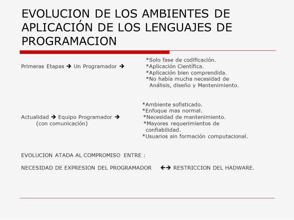 EVOLUCION DE LOS AMBIENTES DE APLICACIÓN DE LOS LENGUAJES DE PROGRAMACION *Solo fase de codificación. Primeras Etapas Un Programador *Aplicación Cient