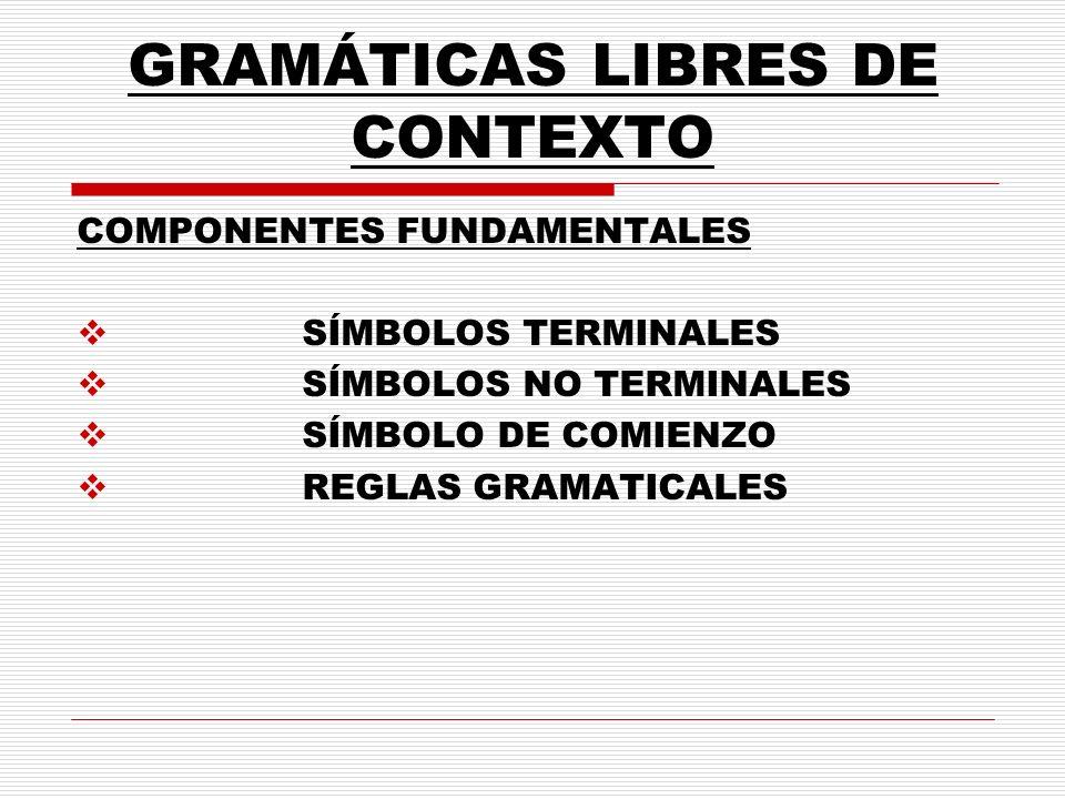 GRAMÁTICAS LIBRES DE CONTEXTO COMPONENTES FUNDAMENTALES SÍMBOLOS TERMINALES SÍMBOLOS NO TERMINALES SÍMBOLO DE COMIENZO REGLAS GRAMATICALES