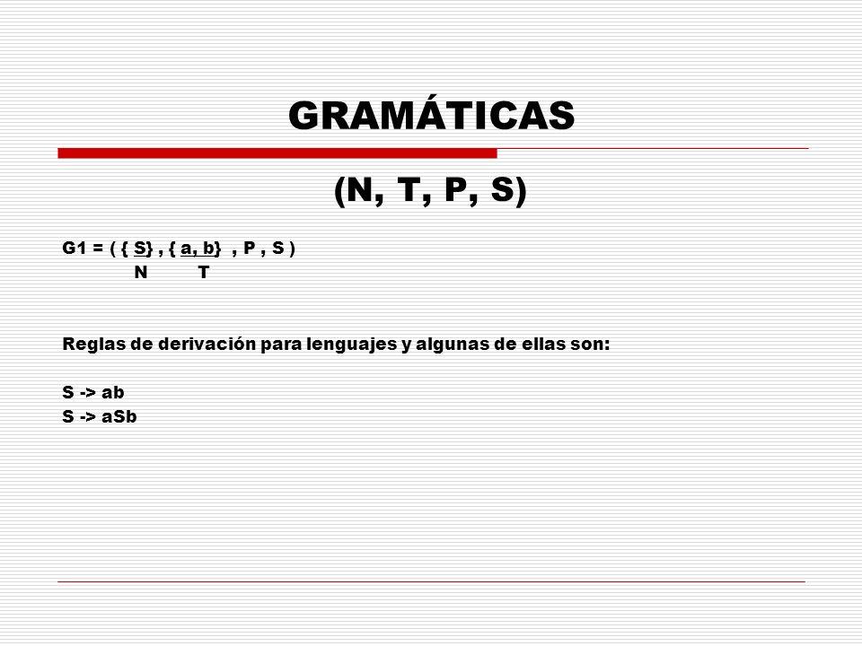 GRAMÁTICAS (N, T, P, S) G1 = ( { S}, { a, b}, P, S ) N T Reglas de derivación para lenguajes y algunas de ellas son: S -> ab S -> aSb