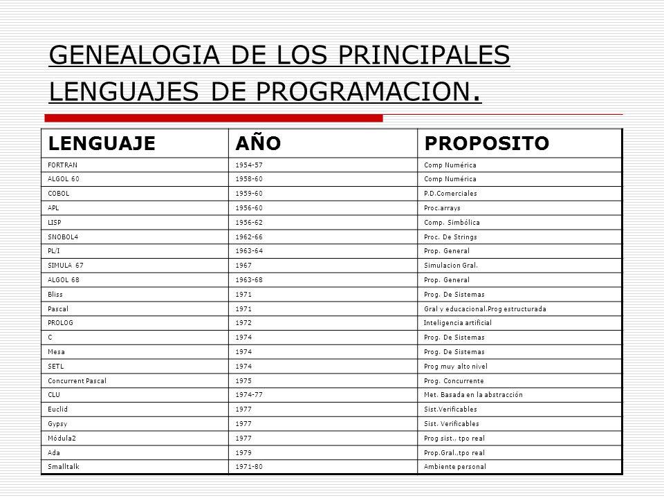 GENEALOGIA DE LOS PRINCIPALES LENGUAJES DE PROGRAMACION. LENGUAJEAÑOPROPOSITO FORTRAN1954-57Comp Numérica ALGOL 601958-60Comp Numérica COBOL1959-60P.D