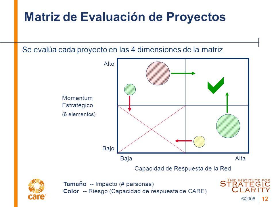©2006 12 Matriz de Evaluación de Proyectos Se evalúa cada proyecto en las 4 dimensiones de la matriz. Momentum Estratégico (6 elementos) Alto Bajo Baj
