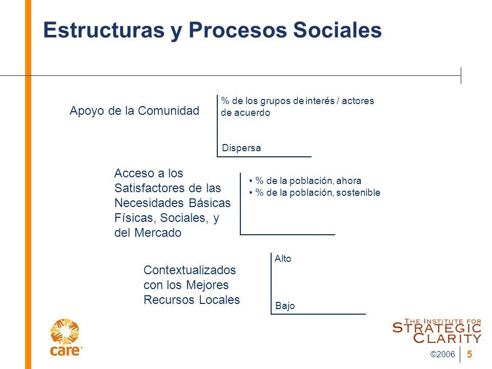 ©2006 5 Estructuras y Procesos Sociales Apoyo de la Comunidad Acceso a los Satisfactores de las Necesidades Básicas Físicas, Sociales, y del Mercado C