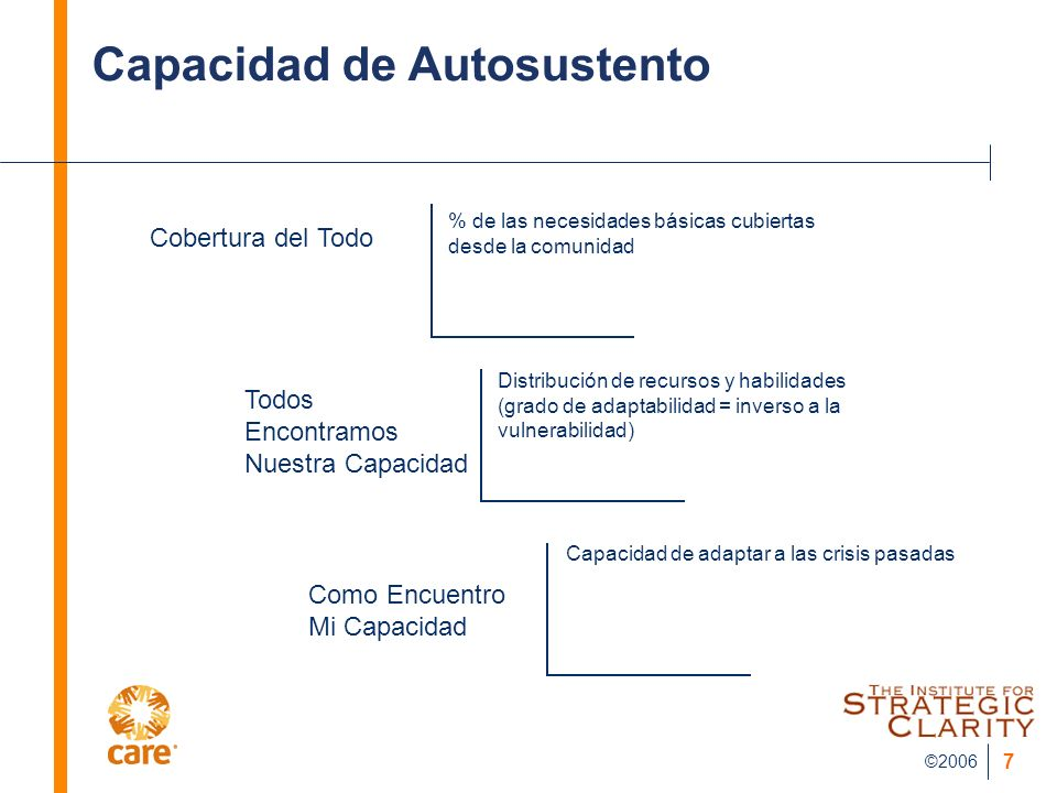©2006 7 Capacidad de Autosustento Cobertura del Todo Todos Encontramos Nuestra Capacidad Como Encuentro Mi Capacidad % de las necesidades básicas cubi