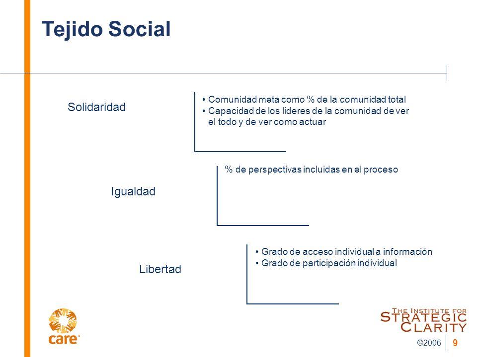 ©2006 9 Tejido Social Solidaridad Igualdad Libertad Comunidad meta como % de la comunidad total Capacidad de los lideres de la comunidad de ver el tod