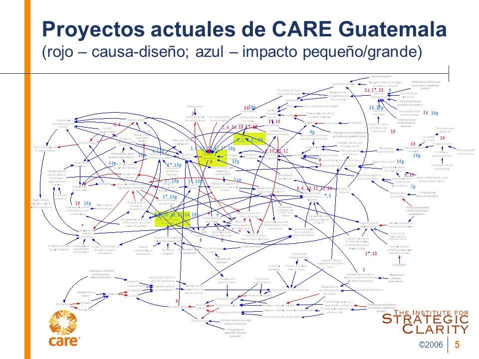 ©2006 5 1, 2, 4, 17, 18 Proyectos actuales de CARE Guatemala (rojo – causa-diseño; azul – impacto pequeño/grande) 14, 17, 18 6 15, 17p 14 16p 16 5, 15 17, 18 1 5, 6, 10, 11, 12, 16 9 8 5 7 7 9 2, 4, 13, 15, 17, 18 17, 18 5, 10, 11, 12 15 3 16 9 9 19 5, 6 16p 15p 2p 7, 8 9p 16p 1, 5, 10, 11, 12, 17, 18g 14p 5 17, 18p 7 1, 5, 10, 11, 12, 14, 15p 17, 18p 15g 14p 11p 4, 14p 17, 18p 15g
