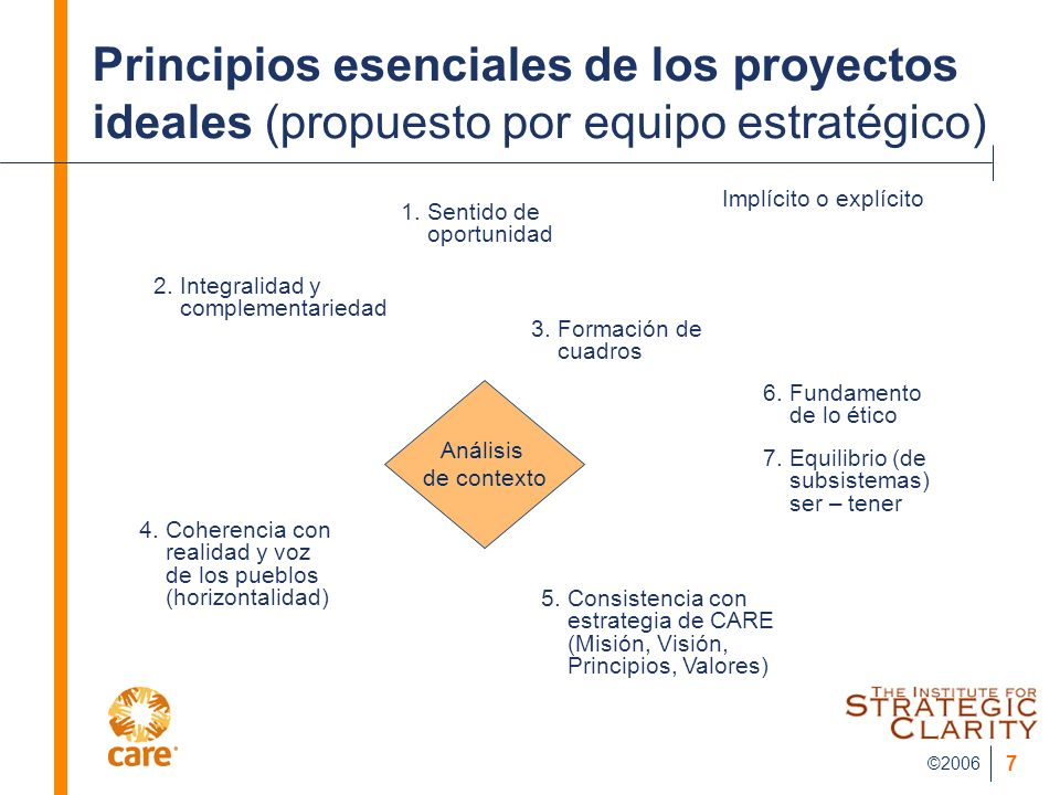 ©2006 7 Principios esenciales de los proyectos ideales (propuesto por equipo estratégico) 1.Sentido de oportunidad 2.Integralidad y complementariedad Análisis de contexto 3.Formación de cuadros 4.Coherencia con realidad y voz de los pueblos (horizontalidad) 5.Consistencia con estrategia de CARE (Misión, Visión, Principios, Valores) 6.Fundamento de lo ético 7.Equilibrio (de subsistemas) ser – tener Implícito o explícito
