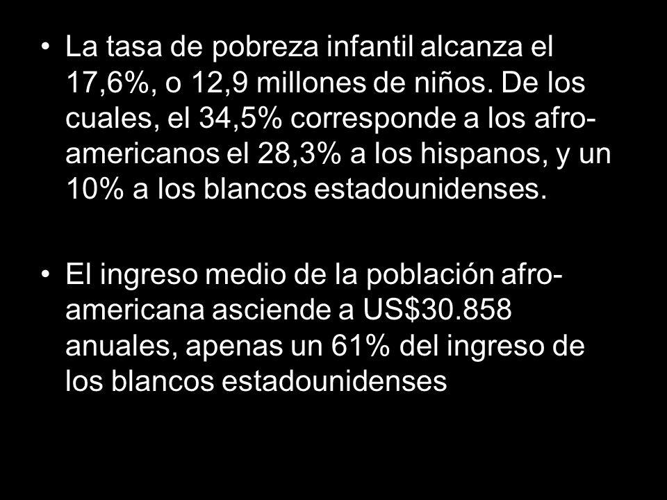 La tasa de pobreza infantil alcanza el 17,6%, o 12,9 millones de niños. De los cuales, el 34,5% corresponde a los afro- americanos el 28,3% a los hisp