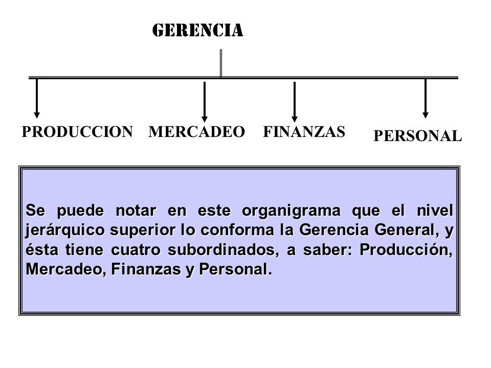 Se puede notar en este organigrama que el nivel jerárquico superior lo conforma la Gerencia General, y ésta tiene cuatro subordinados, a saber: Produc