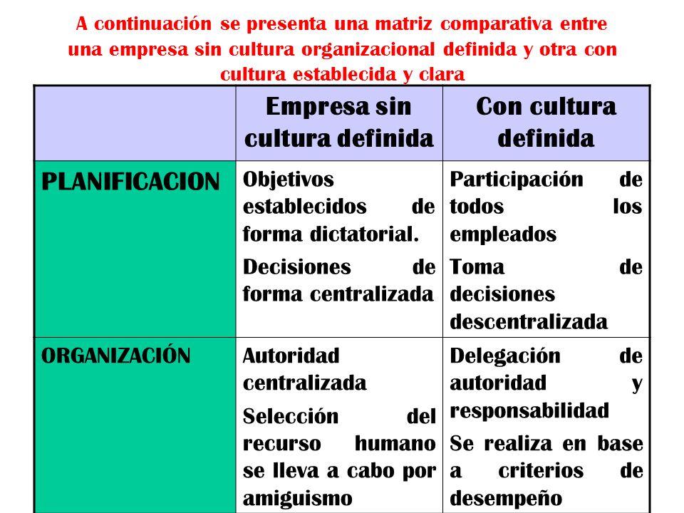 A continuación se presenta una matriz comparativa entre una empresa sin cultura organizacional definida y otra con cultura establecida y clara Empresa
