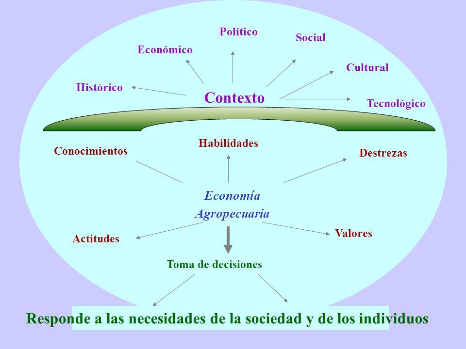 Valores Contexto Político Cultural Social Histórico Económico Habilidades Destrezas Economía Agropecuaria Actitudes Responde a las necesidades de la s