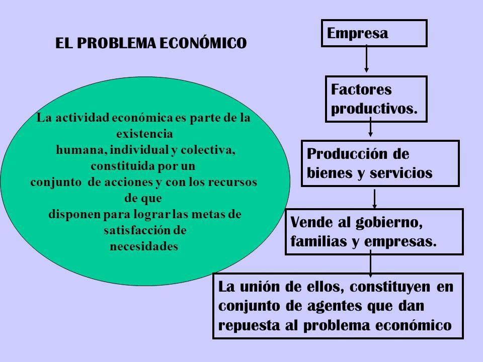 EL PROBLEMA ECONÓMICO La actividad económica es parte de la existencia humana, individual y colectiva, constituida por un conjunto de acciones y con l