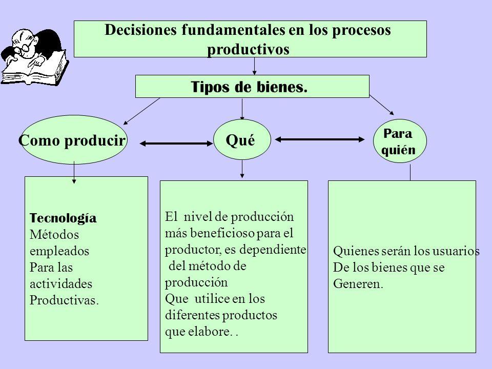 El nivel de producción más beneficioso para el productor, es dependiente del método de producción Que utilice en los diferentes productos que elabore.