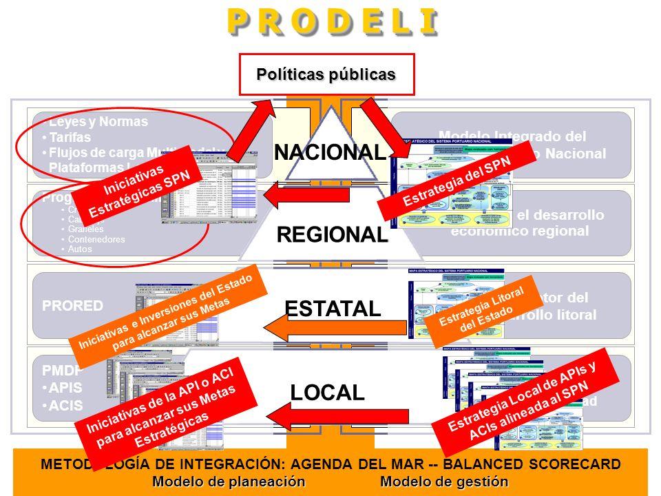 Factor de mejora de la competitividad Promotor del desarrollo litoral Palanca para el desarrollo económico regional Modelo Integrado del Sistema Portu