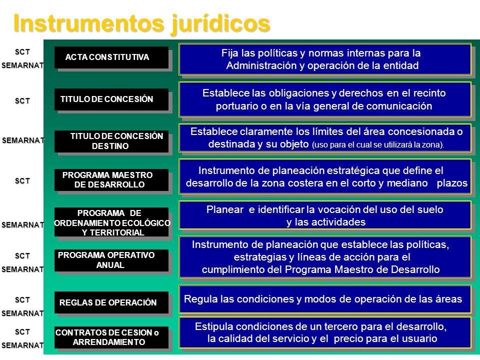 Instrumentos jurídicos TITULO DE CONCESIÓN Establece las obligaciones y derechosenelrecinto portuario o en la vía general de comunicación Establece la