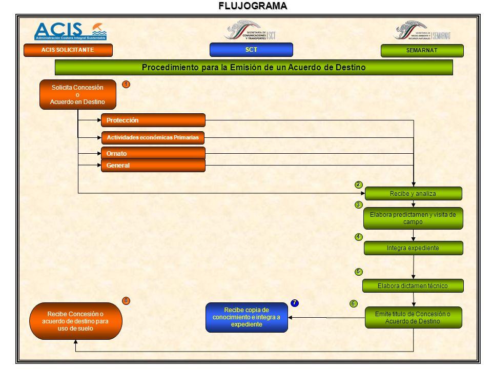 Recibe Concesión o acuerdo de destino para uso de suelo Procedimiento para la Emisión de un Acuerdo de Destino 1 2 3 6 7 8 4 5 ACIS SOLICITANTE SCT SE