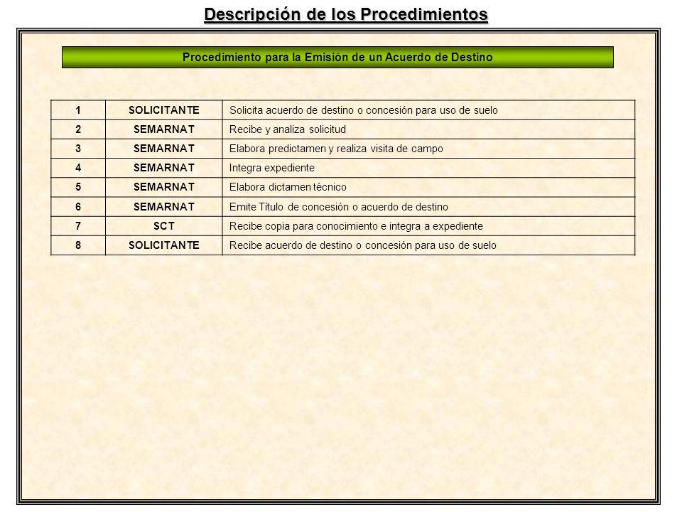 1SOLICITANTESolicita acuerdo de destino o concesión para uso de suelo 2SEMARNATRecibe y analiza solicitud 3SEMARNATElabora predictamen y realiza visit